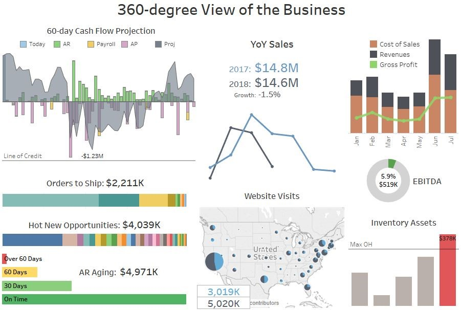 360 Degree View Dashboard
